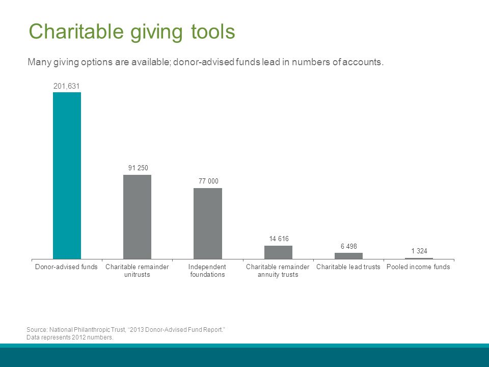 Charitable giving tools Many giving options are available; donor-advised funds lead in numbers of accounts.