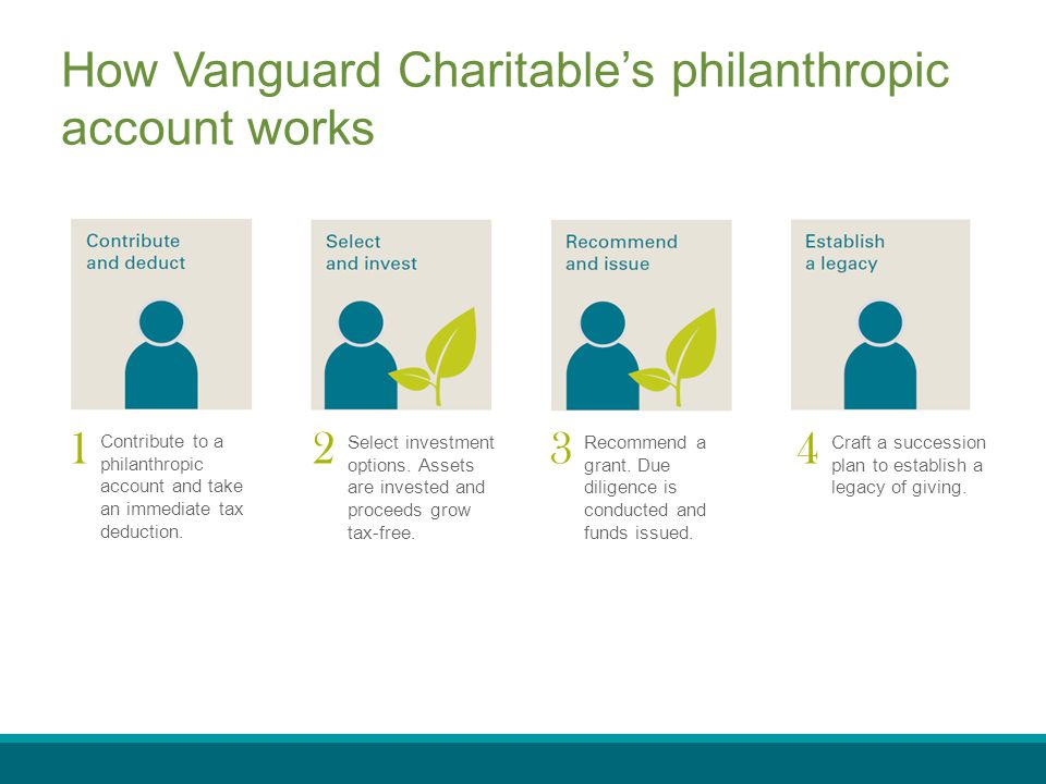 Contribute to a philanthropic account and take an immediate tax deduction. Select investment options. Assets are invested and proceeds grow tax-free.