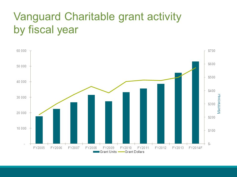 Vanguard Charitable grant activity by fiscal year