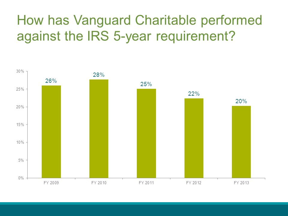 How has Vanguard Charitable performed against the IRS 5-year requirement