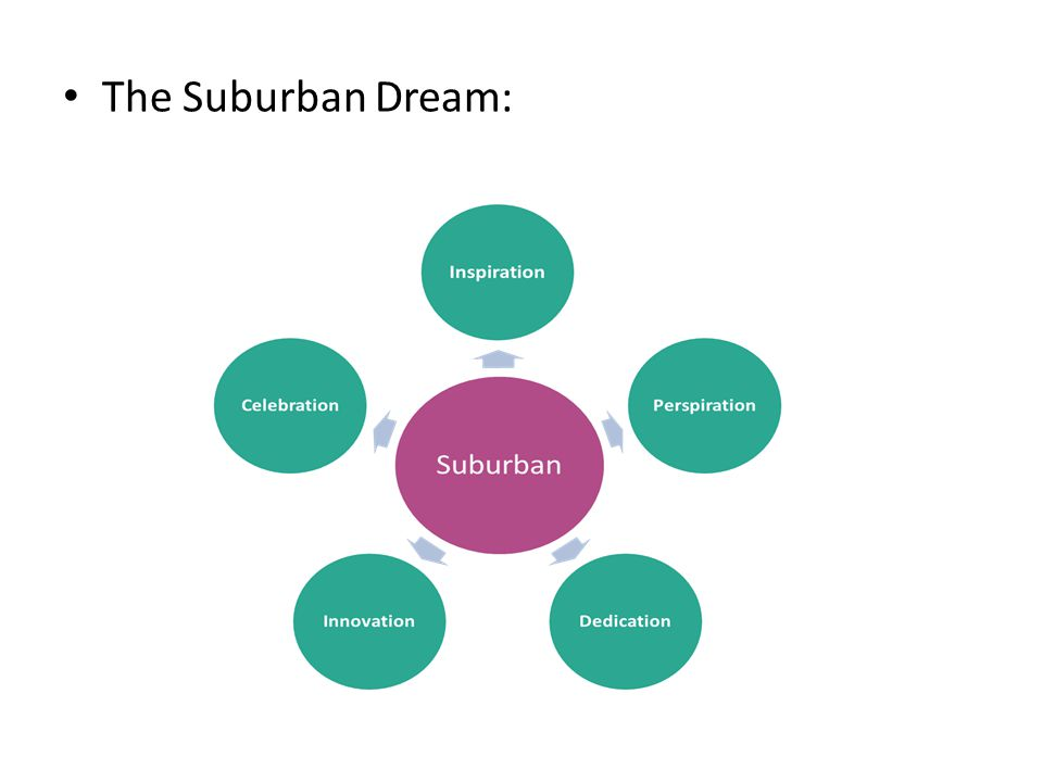 The Suburban Dream: