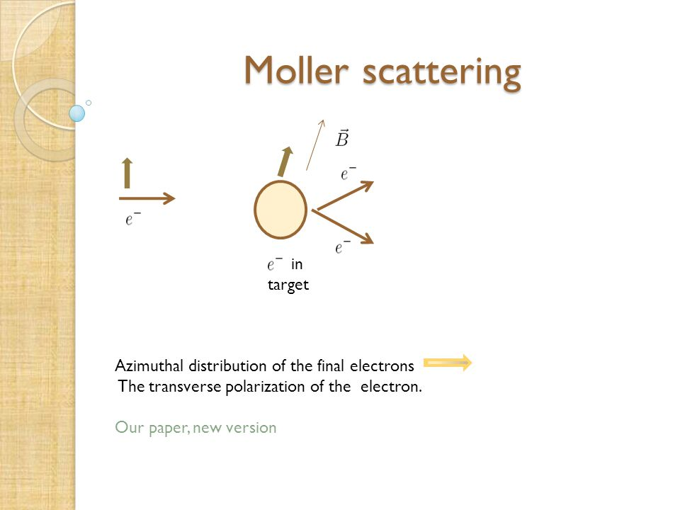 Moller scattering in target Azimuthal distribution of the final electrons The transverse polarization of the electron.