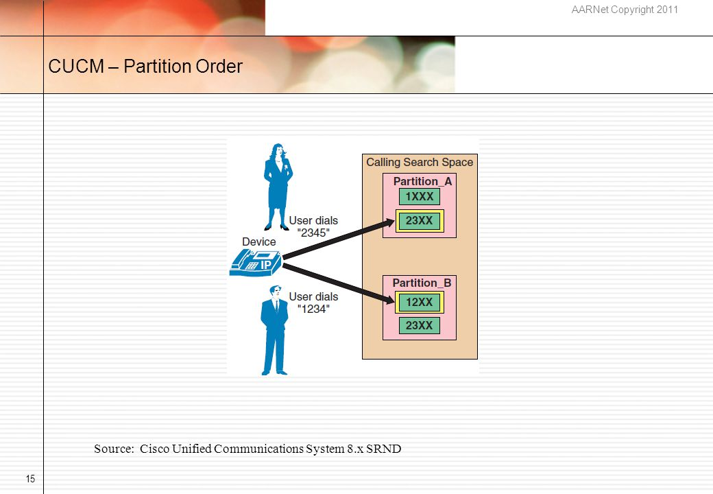 AARNet Copyright 2011 CUCM – Partition Order 15 Source: Cisco Unified Communications System 8.x SRND