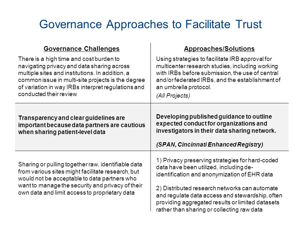 Governance Approaches to Facilitate Trust Governance Challenges There is a high time and cost burden to navigating privacy and data sharing across multiple sites and institutions.