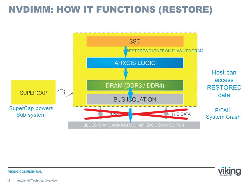 16 Arxcis-NV Technical Overview NVDIMM: HOW IT FUNCTIONS (RESTORE) SuperCap powers Sub-system P/FAIL System Crash RESTORES DATA FROM FLASH TO DRAM Hos