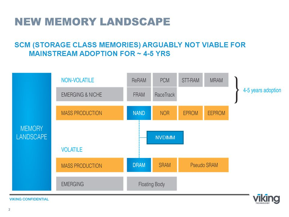 2 NEW MEMORY LANDSCAPE SCM (STORAGE CLASS MEMORIES) ARGUABLY NOT VIABLE FOR MAINSTREAM ADOPTION FOR ~ 4-5 YRS NVDIMM