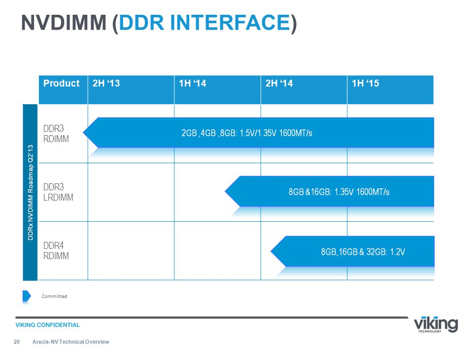 20 NVDIMM (DDR INTERFACE) Arxcis-NV Technical Overview Product2H '131H '142H '141H '15 DDR3 RDIMM DDR3 LRDIMM DDR4 RDIMM Committed