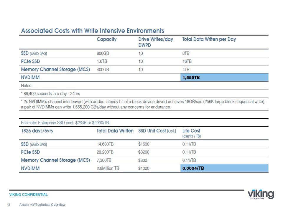 19 ARXCIS-NV TM ROADMAP Arxcis-NV Technical Overview