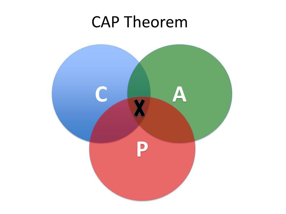 CAP Theorem C C A A P P