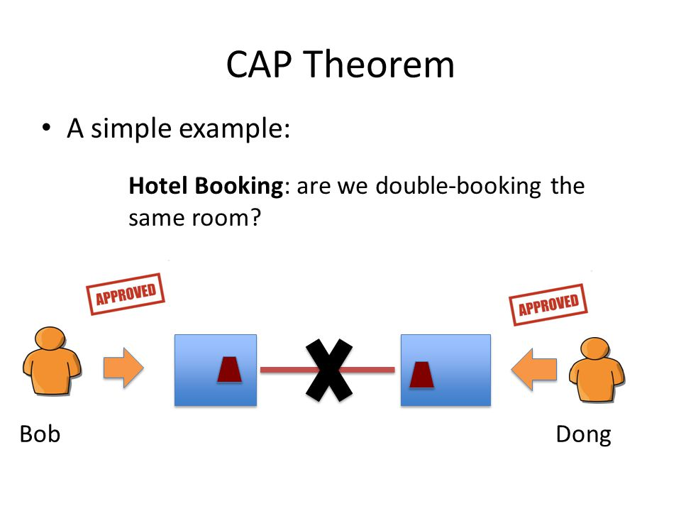 CAP Theorem A simple example: Hotel Booking: are we double-booking the same room? BobDong