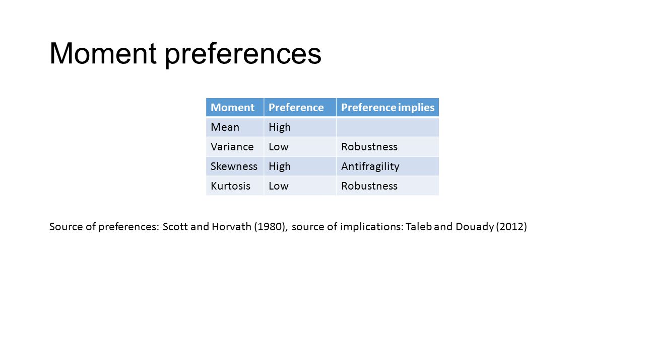 Moment preferences MomentPreferencePreference implies MeanHigh VarianceLowRobustness SkewnessHighAntifragility KurtosisLowRobustness Source of preferences: Scott and Horvath (1980), source of implications: Taleb and Douady (2012)