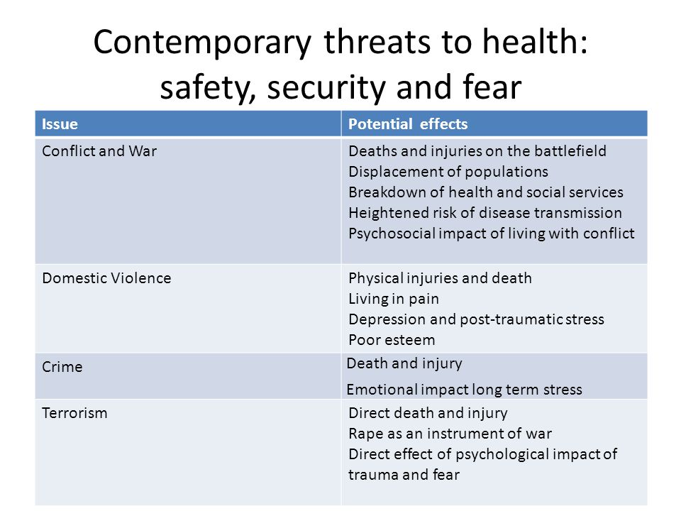 Contemporary threats to health: safety, security and fear IssuePotential effects Conflict and WarDeaths and injuries on the battlefield Displacement o