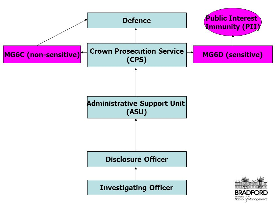 Disclosure Officer Administrative Support Unit (ASU) Crown Prosecution Service (CPS) Defence Investigating Officer MG6C (non-sensitive)MG6D (sensitive) Public Interest Immunity (PII)