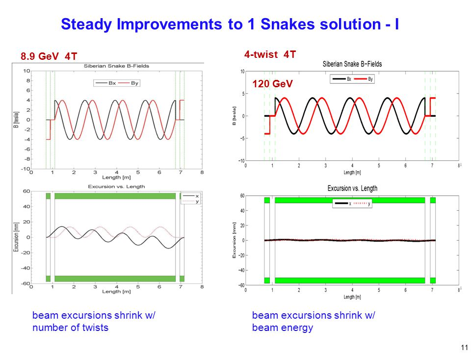 Steady Improvements to 1 Snakes solution - I beam excursions shrink w/ number of twists 8.9 GeV 4T beam excursions shrink w/ beam energy 8.9 GeV 4-twist 4T 120 GeV 11