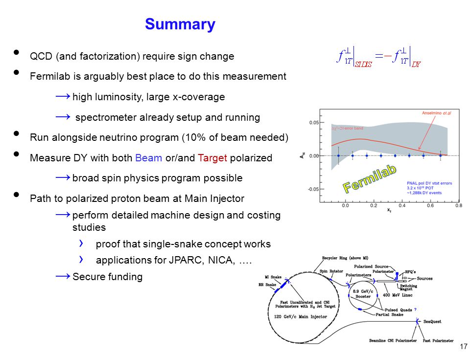 17 Summary QCD (and factorization) require sign change Fermilab is arguably best place to do this measurement → high luminosity, large x-coverage → spectrometer already setup and running Run alongside neutrino program (10% of beam needed) Measure DY with both Beam or/and Target polarized → broad spin physics program possible Path to polarized proton beam at Main Injector → perform detailed machine design and costing studies › proof that single-snake concept works › applications for JPARC, NICA, ….