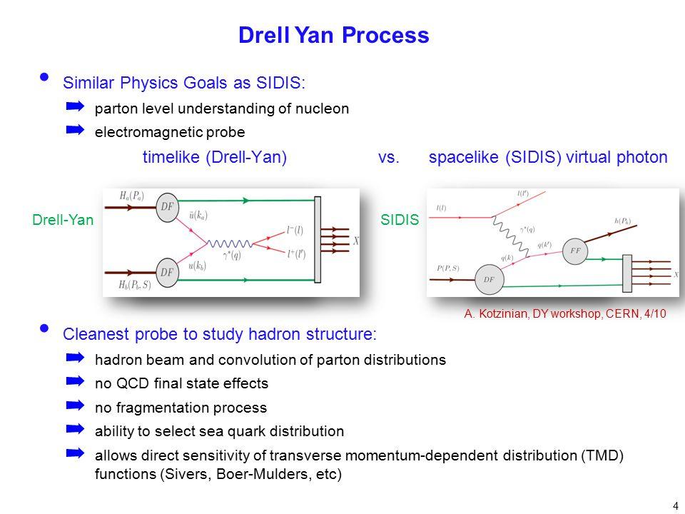 SIDISDrell-Yan Similar Physics Goals as SIDIS: ➡ parton level understanding of nucleon ➡ electromagnetic probe timelike (Drell-Yan) vs.