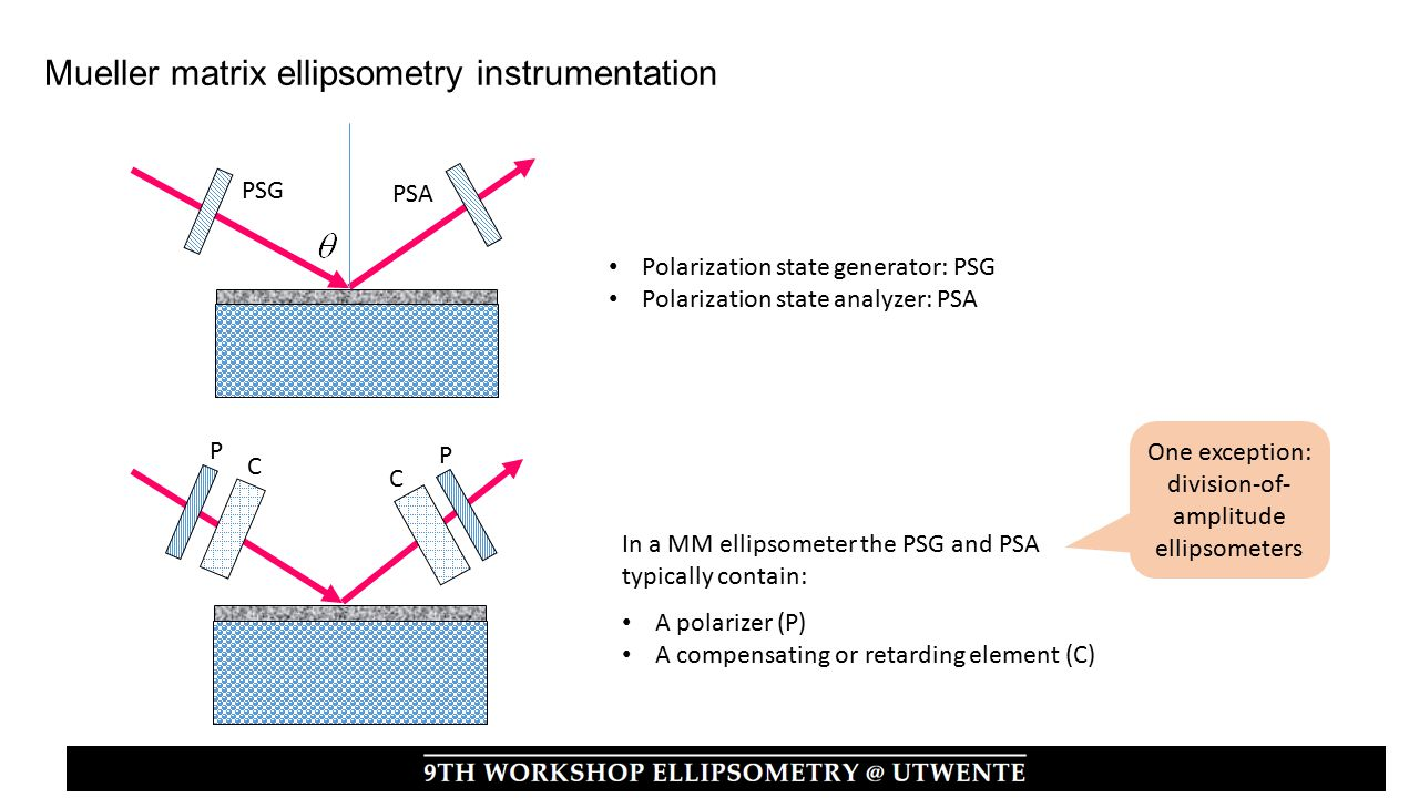 PSG PSA Polarization state generator: PSG Polarization state analyzer: PSA In a MM ellipsometer the PSG and PSA typically contain: A polarizer (P) A compensating or retarding element (C) One exception: division-of- amplitude ellipsometers P C P C