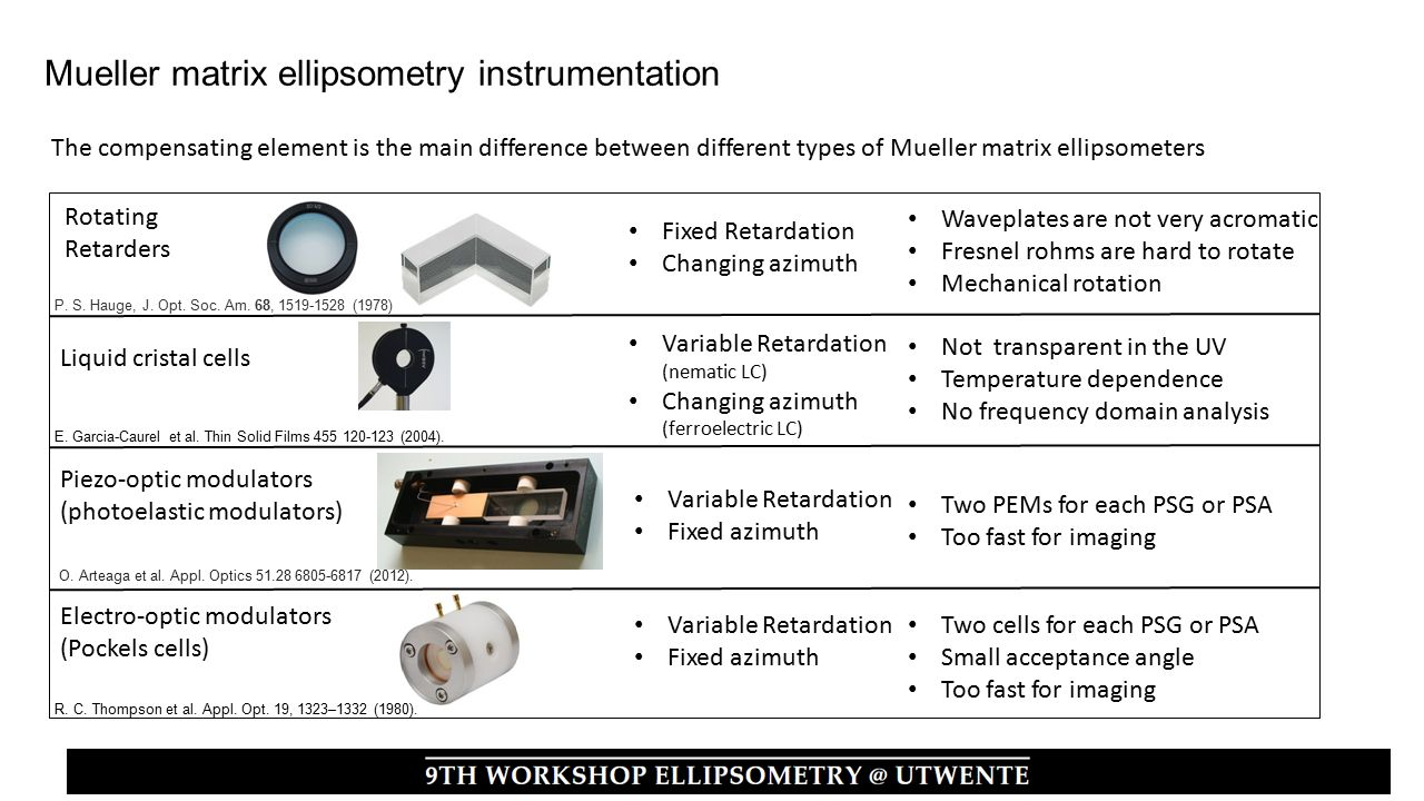 The compensating element is the main difference between different types of Mueller matrix ellipsometers Rotating Retarders Fixed Retardation Changing azimuth Liquid cristal cells Waveplates are not very acromatic Fresnel rohms are hard to rotate Mechanical rotation Not transparent in the UV Temperature dependence No frequency domain analysis Variable Retardation (nematic LC) Changing azimuth (ferroelectric LC) Piezo-optic modulators (photoelastic modulators) Electro-optic modulators (Pockels cells) Two PEMs for each PSG or PSA Too fast for imaging Variable Retardation Fixed azimuth Variable Retardation Fixed azimuth Two cells for each PSG or PSA Small acceptance angle Too fast for imaging Mueller matrix ellipsometry instrumentation P.