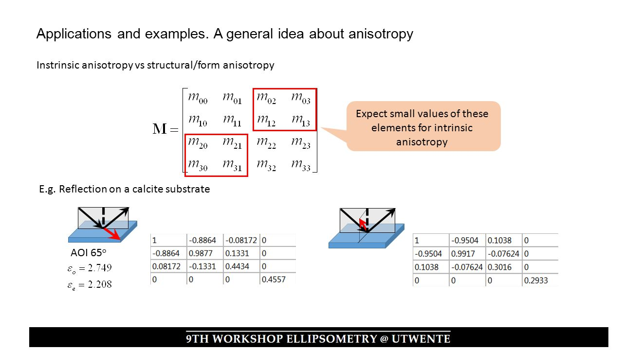 Instrinsic anisotropy vs structural/form anisotropy Expect small values of these elements for intrinsic anisotropy E.g.