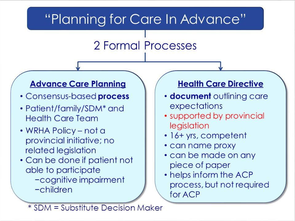 Health Care Directive document outlining care expectations supported by provincial legislation 16+ yrs, competent can name proxy can be made on any pi