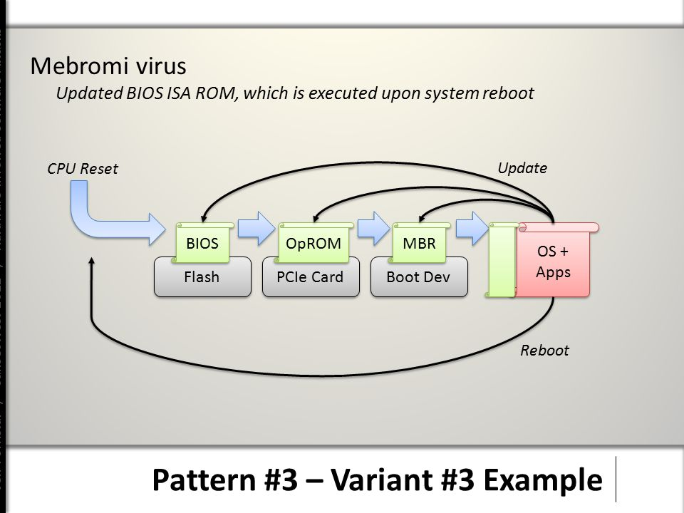 Jeff Forristal / CanSecWest 2012 / Hardware Involved Software Attacks Pattern #3 – Variant #3 Example Mebromi virus Updated BIOS ISA ROM, which is executed upon system reboot Flash BIOS PCIe Card OpROM Boot Dev MBR OS + Apps CPU Reset Update Reboot