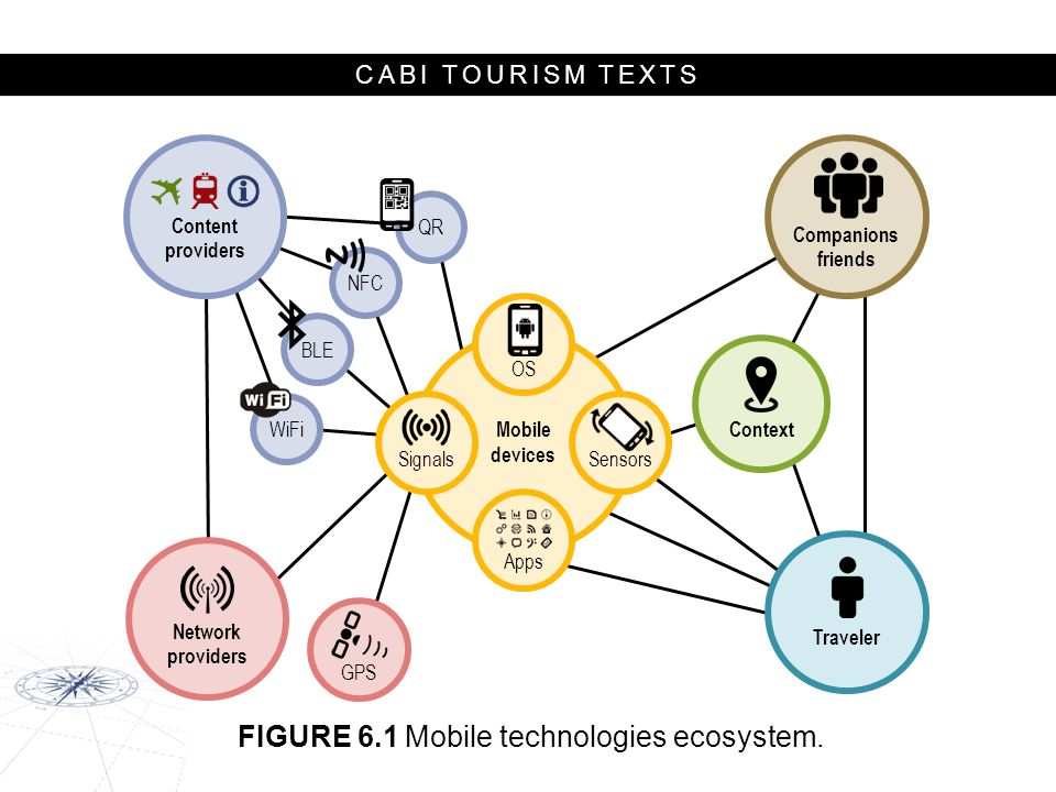CABI TOURISM TEXTS Mobile devices Network providers Context Companions friends QR NFC BLE WiFi OS Signals Content providers Traveler Sensors Apps GPS FIGURE 6.1 Mobile technologies ecosystem.