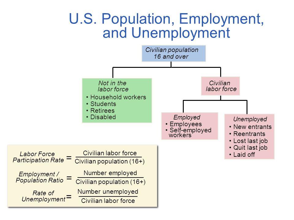 U.S. Population, Employment, and Unemployment Civilian population 16 and over Civilian labor force Employed Employees Self-employed workers Unemployed