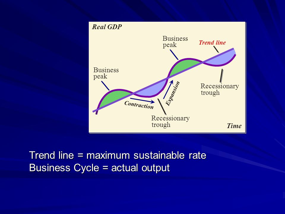 Trend line = maximum sustainable rate Business Cycle = actual output Time Real GDP Business peak Recessionary trough Contraction Expansion Business pe