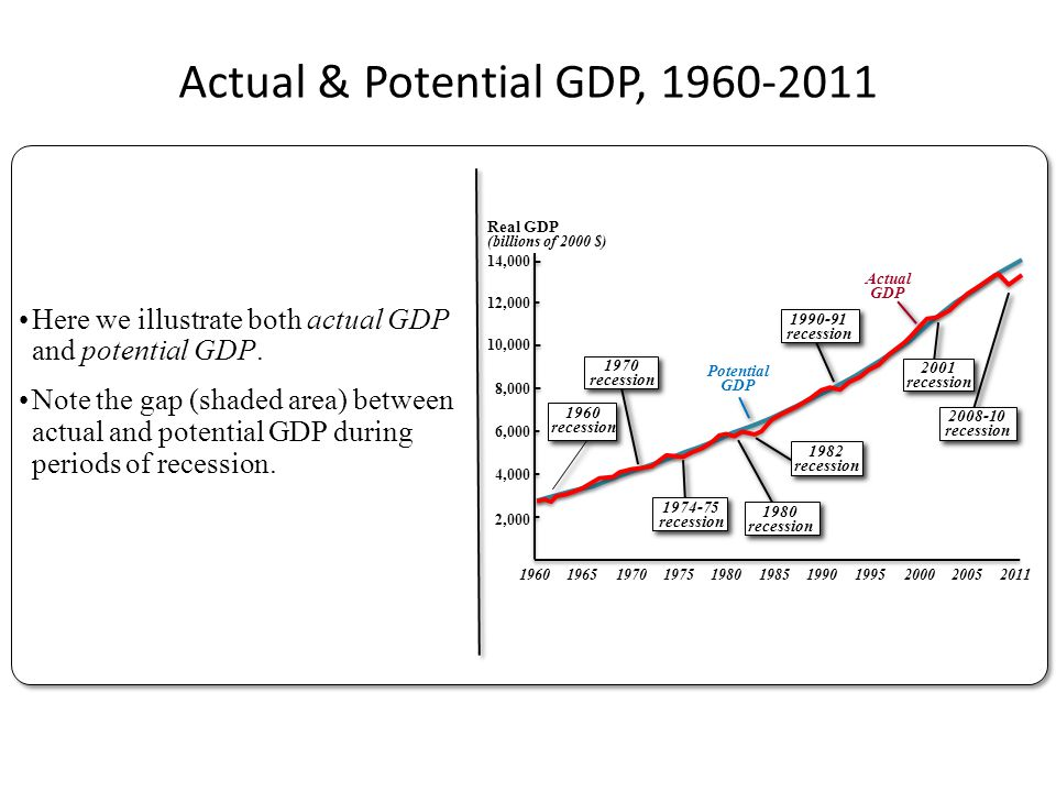 Actual & Potential GDP, 1960-2011 Here we illustrate both actual GDP and potential GDP. Note the gap (shaded area) between actual and potential GDP du