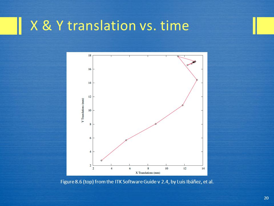 Figure 8.6 (top) from the ITK Software Guide v 2.4, by Luis Ibáñez, et al. 20 X & Y translation vs. time