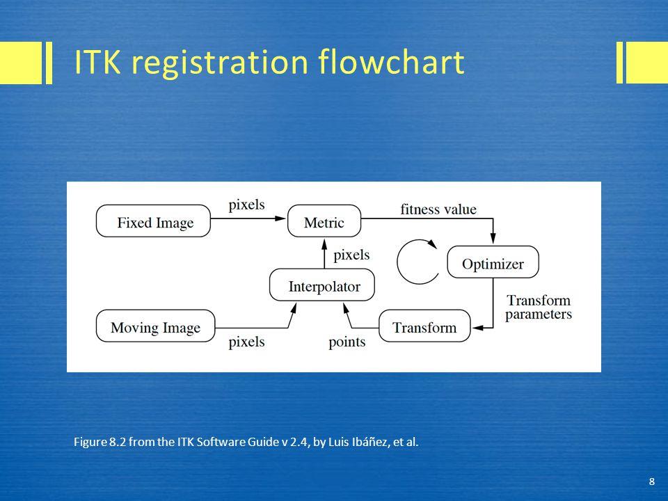 Figure 8.3 from the ITK Software Guide v 2.4, by Luis Ibáñez, et al. 19 Hello world input