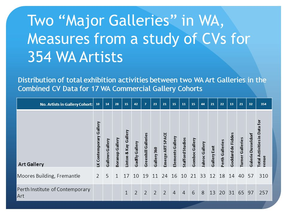 "Two ""Major Galleries"" in WA, Measures from a study of CVs for 354 WA Artists No. Artists in Gallery Cohort: 101428154272321151115442122132132354 Art G"