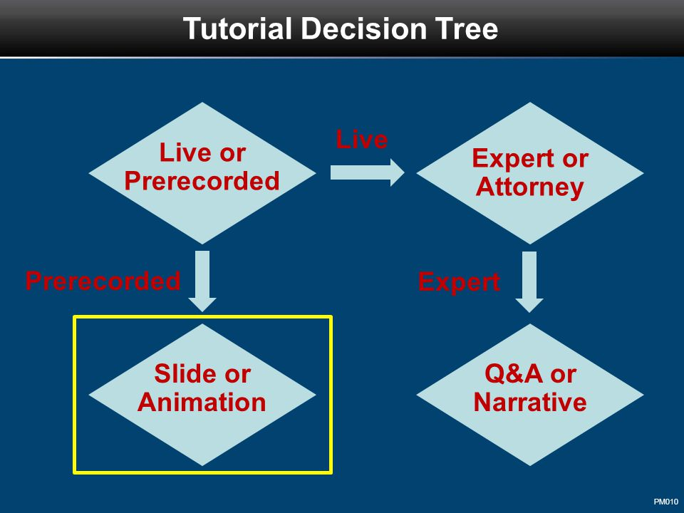 PM010 Tutorial Decision Tree Live or Prerecorded Live Prerecorded Expert or Attorney Slide or Animation Expert Q&A or Narrative