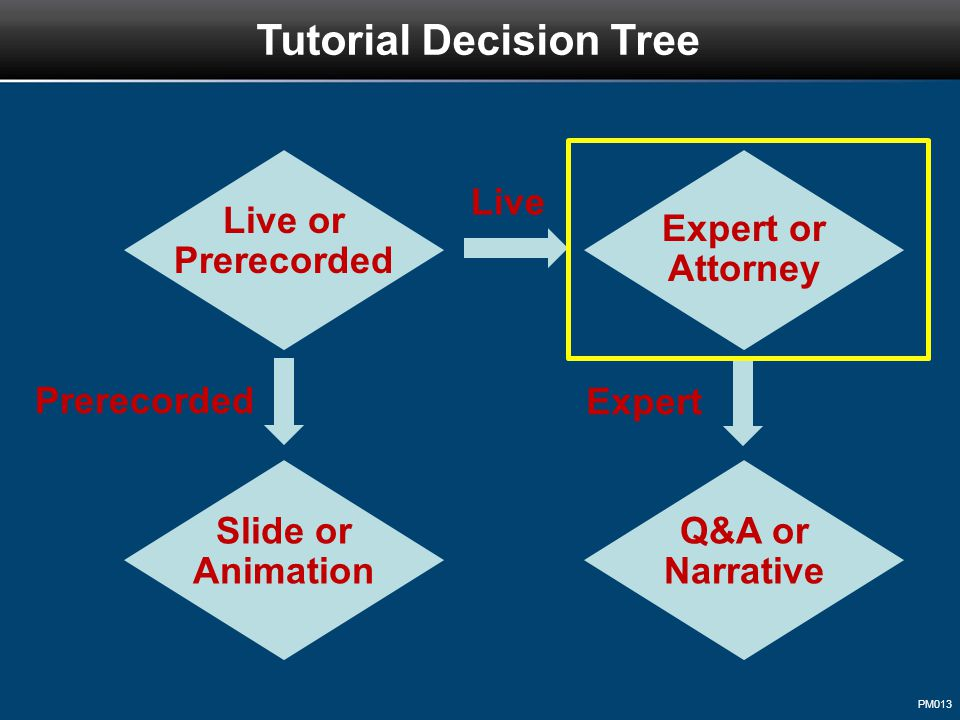 PM013 Tutorial Decision Tree Live or Prerecorded Live Prerecorded Expert or Attorney Slide or Animation Expert Q&A or Narrative