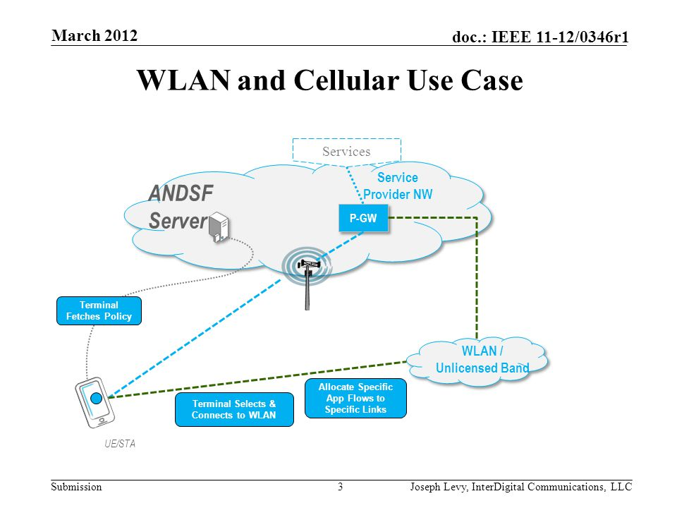 Submission doc.: IEEE 11-12/0346r1 ANDSF: Mobile Services Discovery Protocol ANDSF (Access Network Discovery and Selection Function) Provides 3GPP Mobiles (UEs) information about available networks and policies for selecting and using such networks Primary function is selecting non-3GPP access networks, in particular 802.11-based (WLAN) networks Also includes CDMA2000 info, WiMaX info, etc.