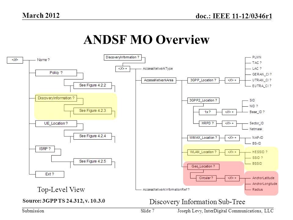Submission doc.: IEEE 11-12/0346r1 WLAN/ANDSF interoperability example March 2012 Slide 8Joseph Levy, InterDigital Communications, LLC