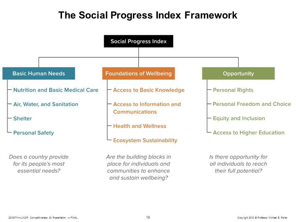 20130711—UNDP Competitiveness SV Presentation — FINAL Copyright 2013 © Professor Michael E. Porter 19 The Social Progress Index Framework
