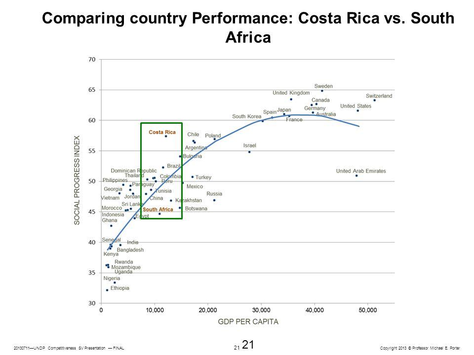 20130711—UNDP Competitiveness SV Presentation — FINAL Copyright 2013 © Professor Michael E. Porter 21 Comparing country Performance: Costa Rica vs. So