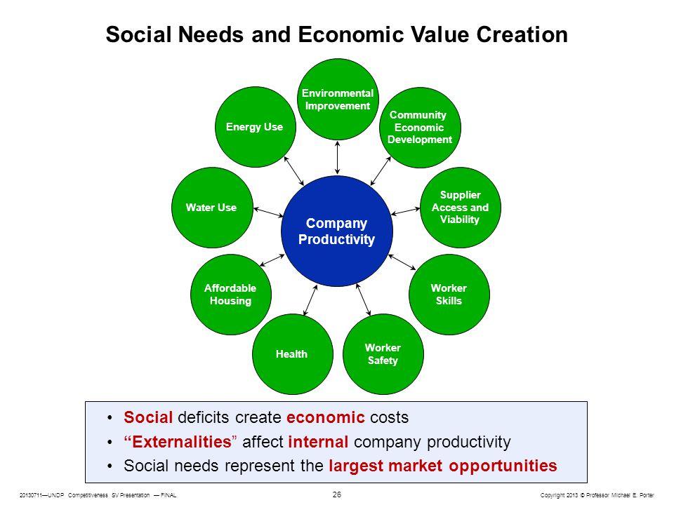 20130711—UNDP Competitiveness SV Presentation — FINAL Copyright 2013 © Professor Michael E. Porter 26 Social Needs and Economic Value Creation Social