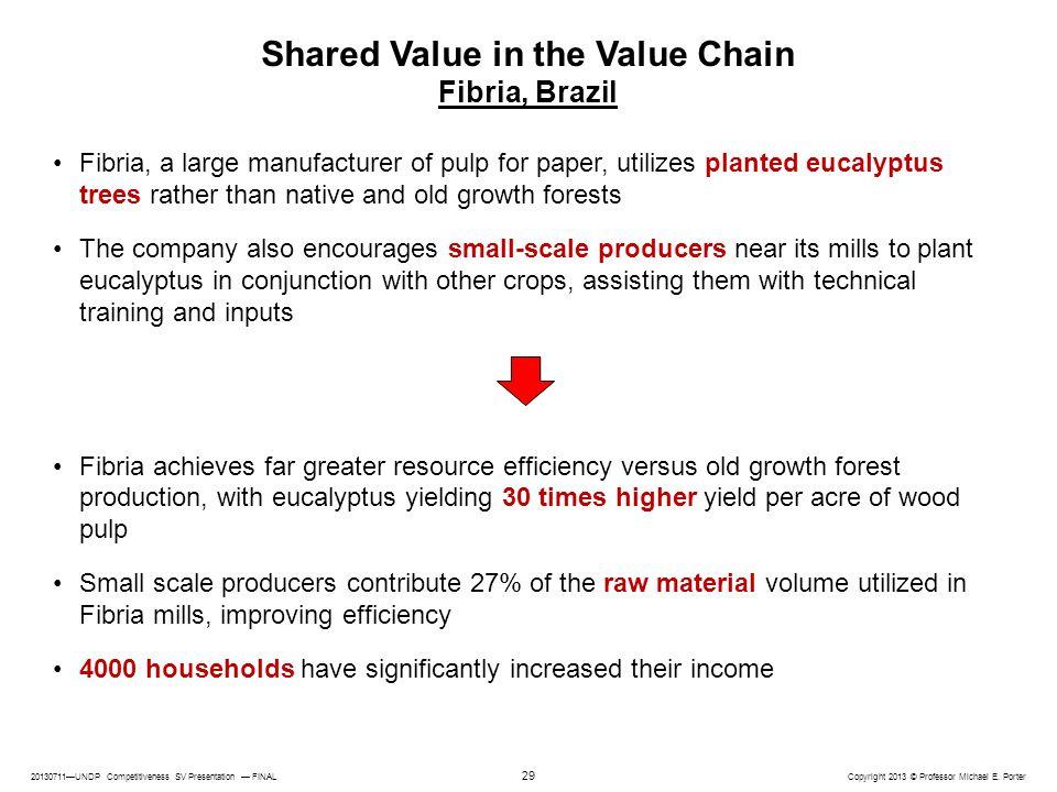 20130711—UNDP Competitiveness SV Presentation — FINAL Copyright 2013 © Professor Michael E. Porter 29 Shared Value in the Value Chain Fibria, Brazil F
