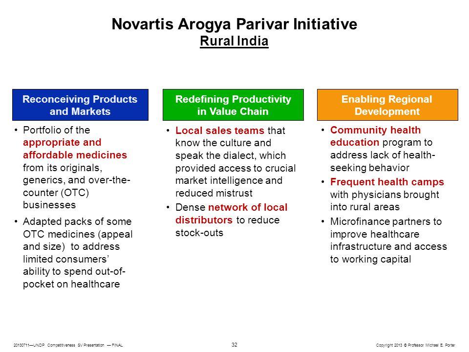 20130711—UNDP Competitiveness SV Presentation — FINAL Copyright 2013 © Professor Michael E. Porter 32 Novartis Arogya Parivar Initiative Rural India E