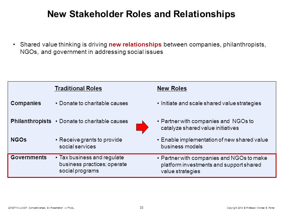 20130711—UNDP Competitiveness SV Presentation — FINAL Copyright 2013 © Professor Michael E. Porter 33 New Stakeholder Roles and Relationships Shared v
