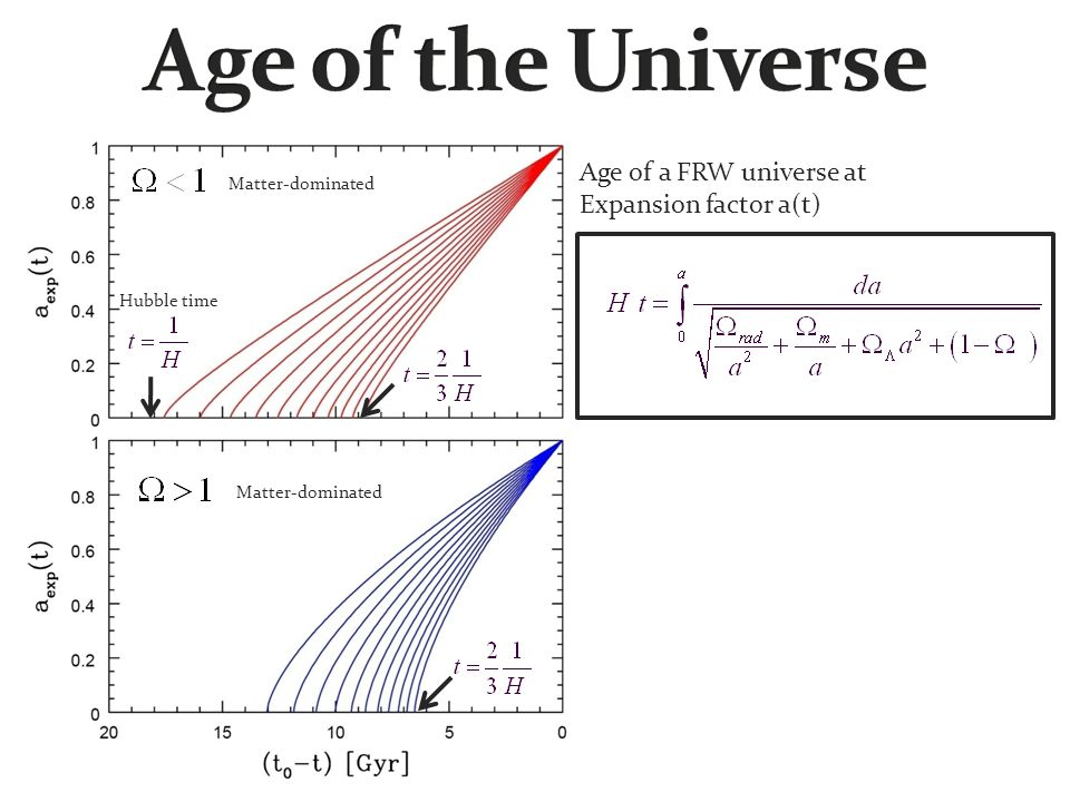 Matter-dominated Hubble time Age of a FRW universe at Expansion factor a(t)