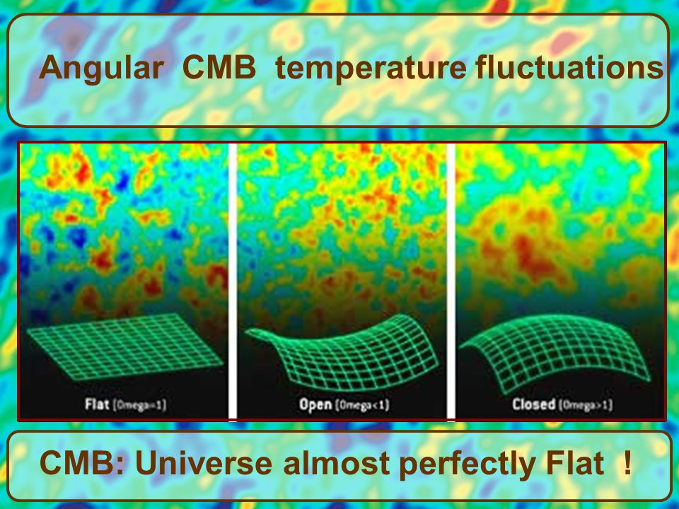 Angular CMB temperature fluctuations CMB: Universe almost perfectly Flat !