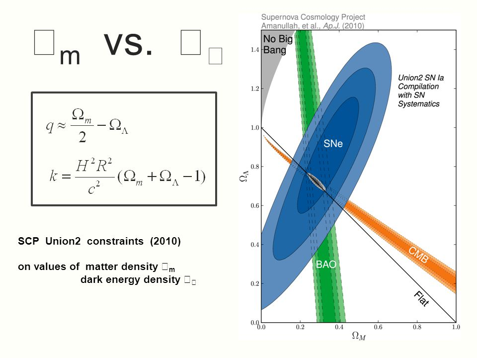SCP Union2 constraints (2010) on values of matter density  m dark energy density    m vs.  