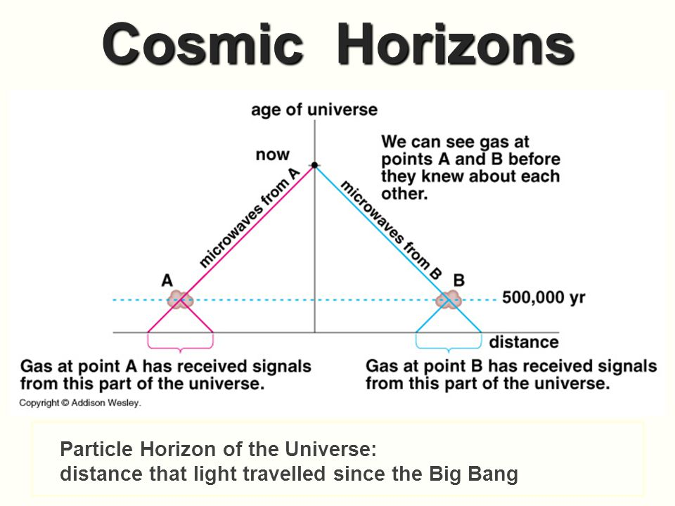 Cosmic Horizons Particle Horizon of the Universe: distance that light travelled since the Big Bang