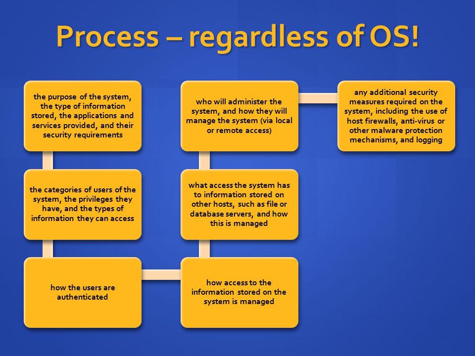 Process – regardless of OS.