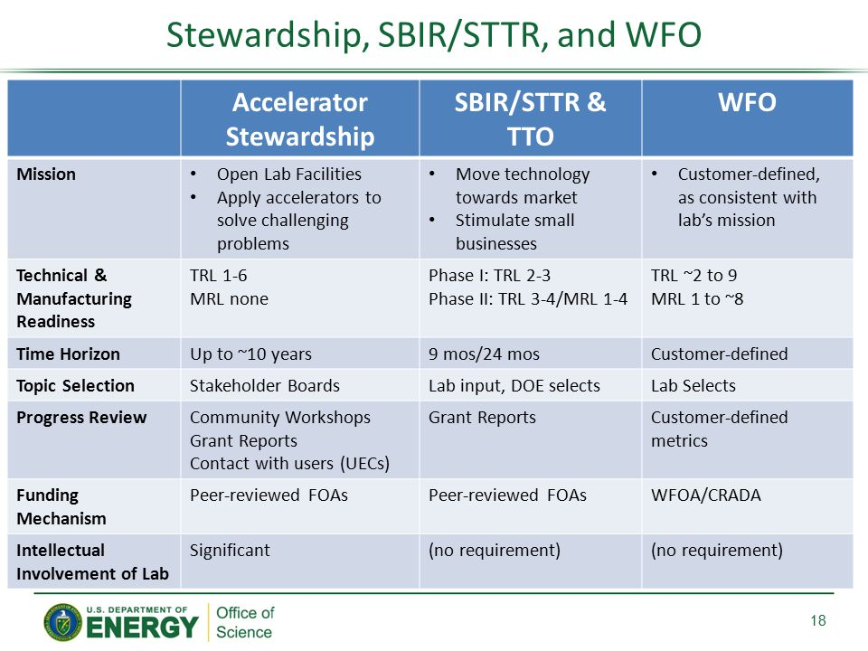 Stewardship, SBIR/STTR, and WFO 18 Accelerator Stewardship SBIR/STTR & TTO WFO Mission Open Lab Facilities Apply accelerators to solve challenging problems Move technology towards market Stimulate small businesses Customer-defined, as consistent with lab's mission Technical & Manufacturing Readiness TRL 1-6 MRL none Phase I: TRL 2-3 Phase II: TRL 3-4/MRL 1-4 TRL ~2 to 9 MRL 1 to ~8 Time HorizonUp to ~10 years9 mos/24 mosCustomer-defined Topic SelectionStakeholder BoardsLab input, DOE selectsLab Selects Progress ReviewCommunity Workshops Grant Reports Contact with users (UECs) Grant ReportsCustomer-defined metrics Funding Mechanism Peer-reviewed FOAs WFOA/CRADA Intellectual Involvement of Lab Significant(no requirement)