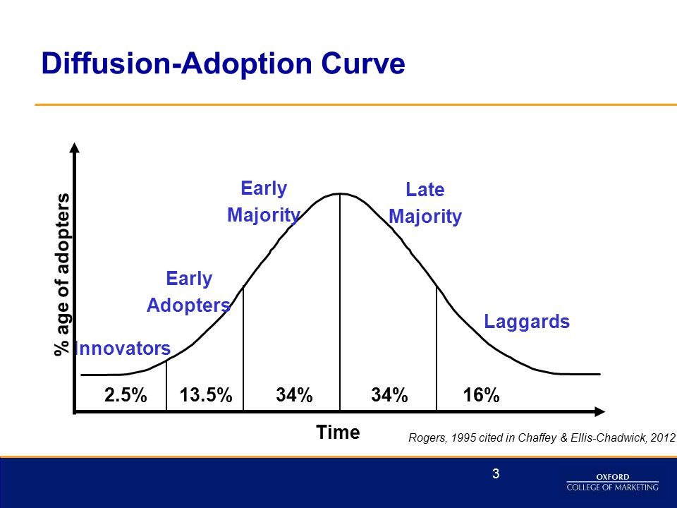 Diffusion-Adoption Curve Time Innovators 2.5% 13.5%34% 16% Early Adopters Early Majority Late Majority Laggards % age of adopters Rogers, 1995 cited in Chaffey & Ellis-Chadwick, 2012 3