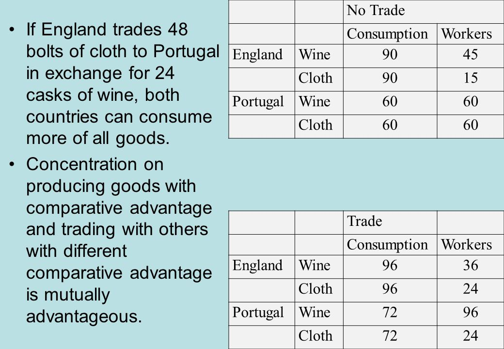 If England trades 48 bolts of cloth to Portugal in exchange for 24 casks of wine, both countries can consume more of all goods.